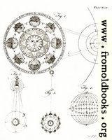 Plate XLII.—Astronomy.