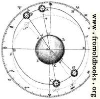 Plate XLIII.—Astronomy.—Fig. 1.