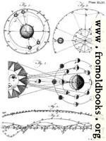 Plate XLIII.—Astronomy.