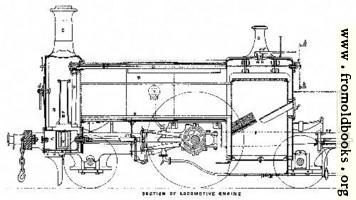 Plate I.—Section of Locomotive Engine