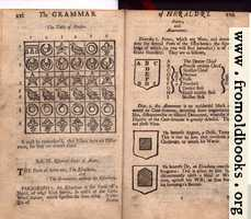Differences (continued). Sect. III, Essential Parts of Arms: The Escocheon [i.e., Escutcheon], Points, and Abatements