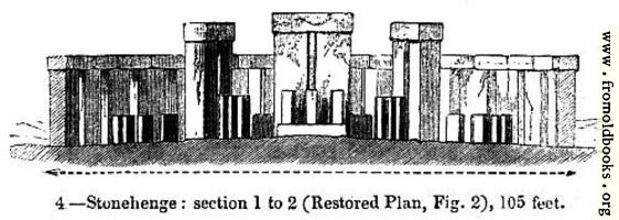 4.—Stonehenge: section 1 to 2 (Restored Plan, Fig. 2), 105 feet.