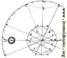 Plate XLIII.—Astronomy.—Fig. 2.