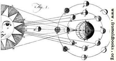 Plate XLIII.—Astronomy.—Fig. 3.