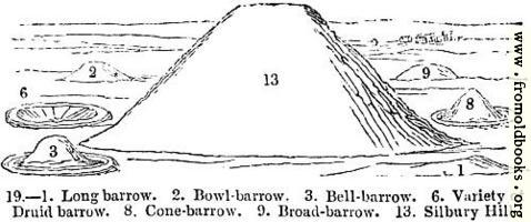 19.—Various Barrows