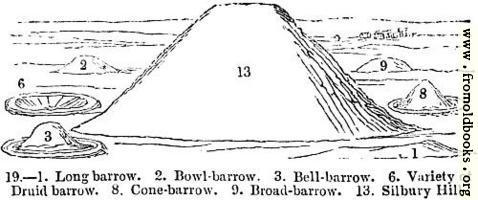19.—Various Barrows