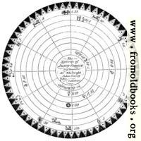 Nativity of Christ [detail: star chart]